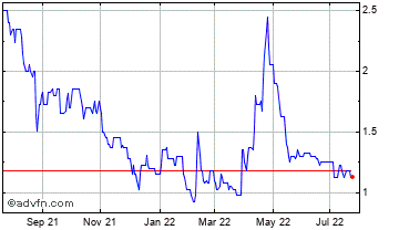 1 Year Engel East Europe N.V Chart