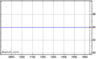 Intraday Electra Kingsway Vct Chart