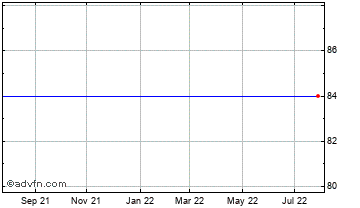 1 Year Electra Kingsway Vct Chart