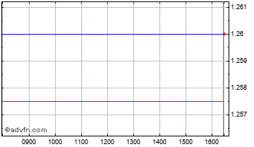 Intraday Empyrean Chart
