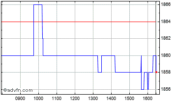 Intraday Emis  Chart