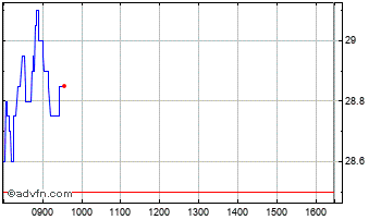 Intraday Enquest Chart