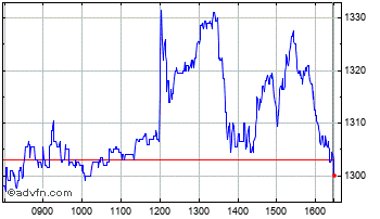 Intraday Enition Chart