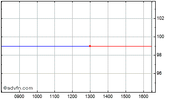 Intraday Equity Part.Inc Chart