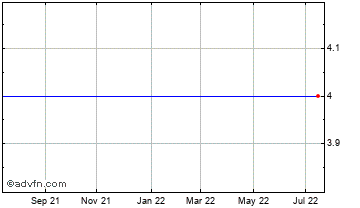 1 Year Eredene Capital Chart