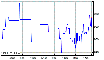 Intraday Ergomed Chart