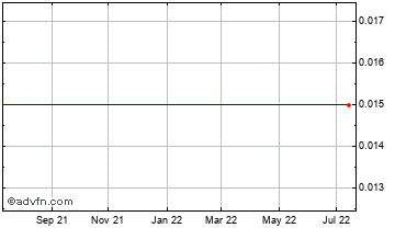 1 Year Eirx Therapeutics Chart