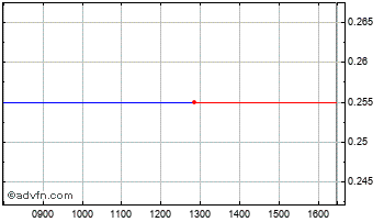 Intraday Blackrock S Chart