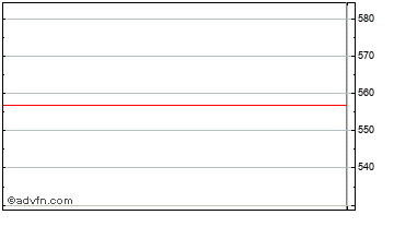 Intraday Ent. One Di Chart