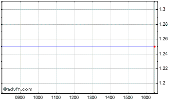 Intraday Expomedia Chart