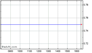 Intraday Falcon Acq Chart