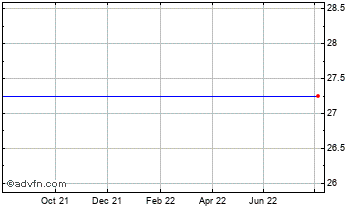 1 Year Framlington Aim Vct Chart