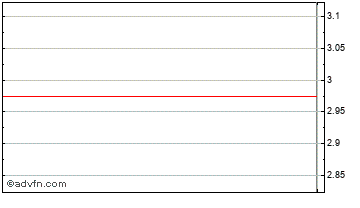 Intraday Fastnet Equity Chart