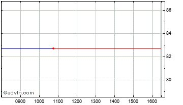 Intraday Funding Circ Chart