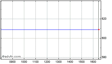 Intraday Fenner Chart