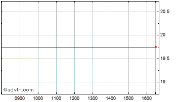 Intraday Ffastfill Chart