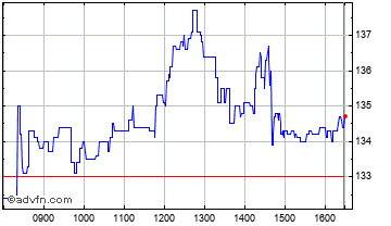 Intraday Firstgroup Chart