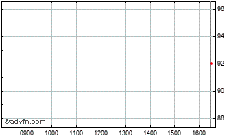 Intraday Fusion Ip Chart