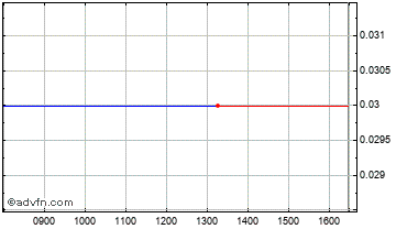 Intraday Fastjet Chart