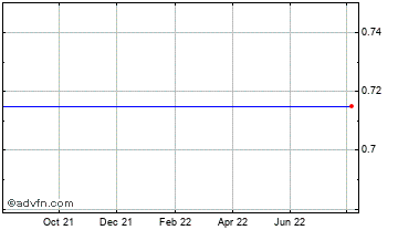 1 Year Formjet(See LSE:TQC) Chart