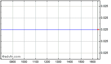 Intraday Frontier Min Chart