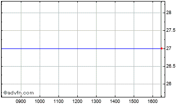 Intraday Finsaga Chart