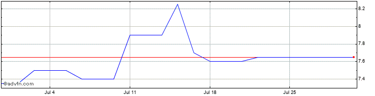1 Month Falcon Oil Share Price Chart