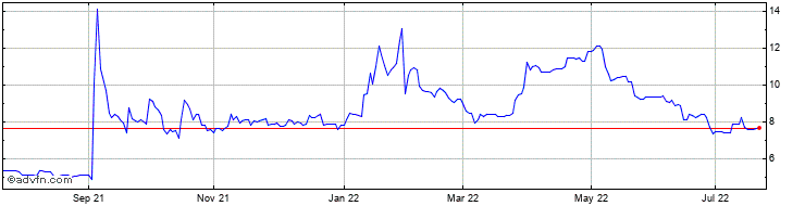 1 Year Falcon Oil Share Price Chart