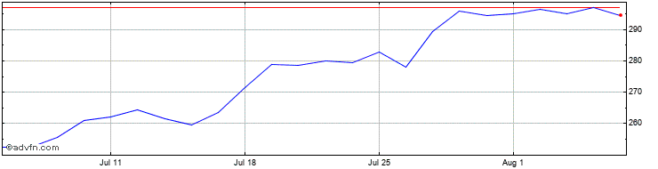 1 Month Forterra Share Price Chart