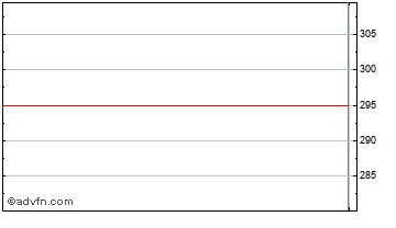 Intraday Foseco Chart