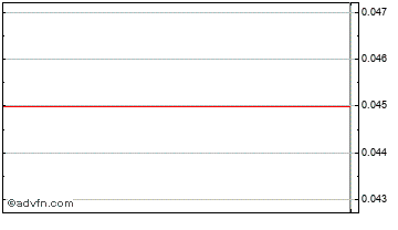 Intraday Frontier Res. Chart