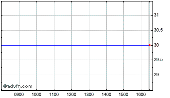 Intraday Framlington Income Chart