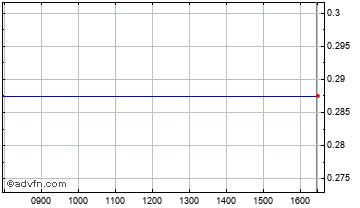 Intraday Frontera Chart