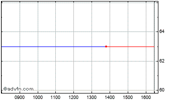Intraday Foresight 4 Chart