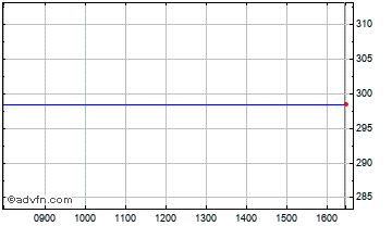 Intraday Future Internet Chart