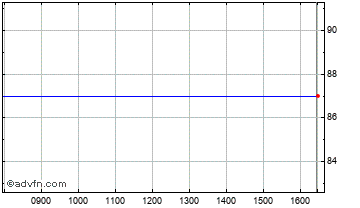 Intraday Foresight 2 Inf Chart