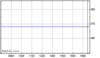 Intraday Foresight 2 P Chart