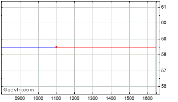 Intraday Finsbury Wwides Chart