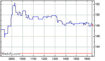Intraday Ferrexpo Chart