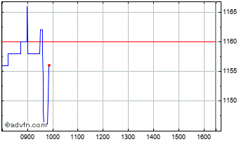 Intraday Gamma Chart