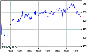 Intraday GB Group Chart