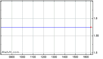 Intraday Gldbrg.Gbl.Res Chart