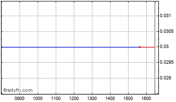 Intraday Guangdong Development Fund Chart