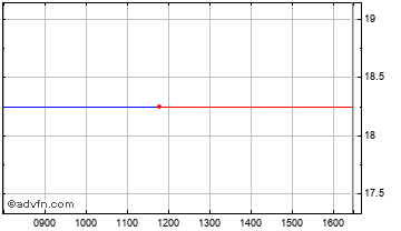 Intraday Genedrive Chart