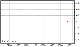 Intraday Gemfields Chart