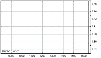 Intraday Georgian Min. Chart