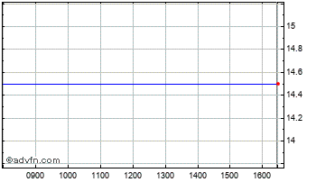 Intraday Georgica Chart