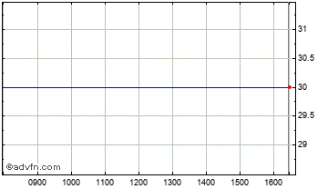 Intraday Gladstone Chart