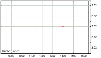 Intraday Gli Finance Chart