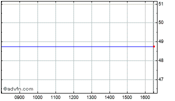 Intraday Gottex Market Chart